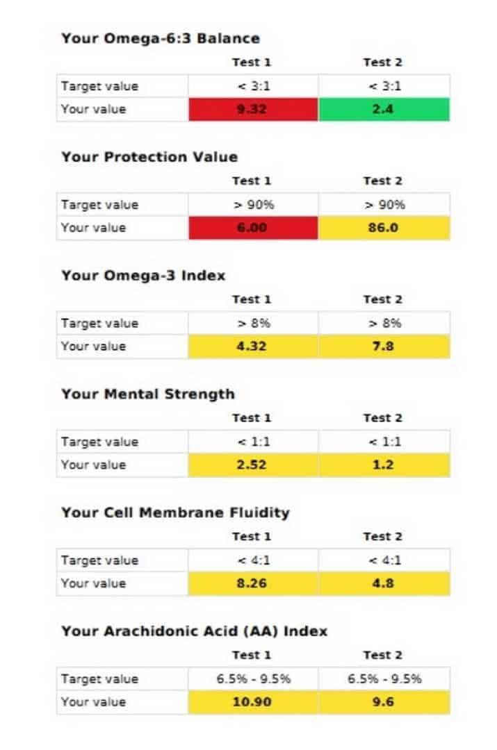 Jämförelse mellan Balancetest 1 Omega 6 och 3 Zinzino